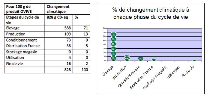 Tableau performances environnementales